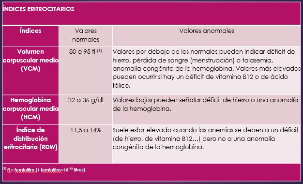 Valores normales de hematocrito y hemoglobina en ninos