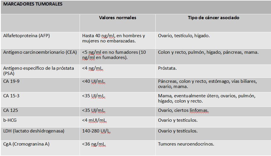 marcadores tumorales mama valores
