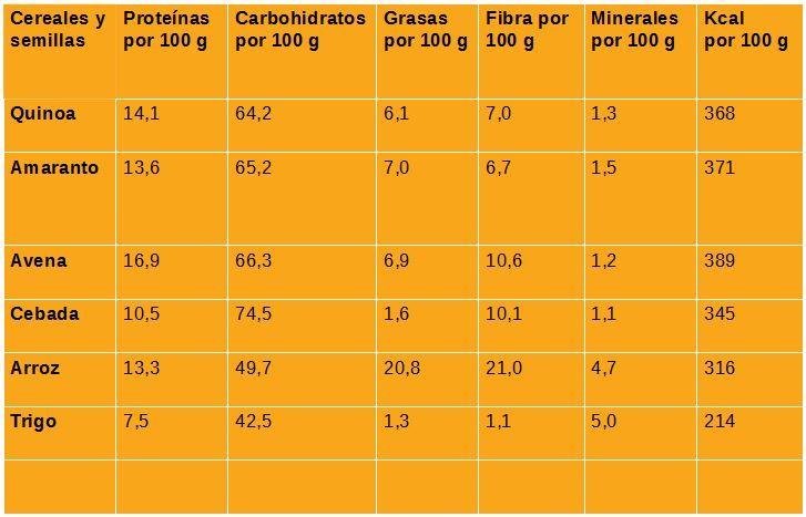 nutrientes quinoa